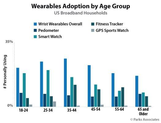 Wearables Adoption by Age Group